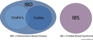 IBS_IBD-Venn-Diagrams